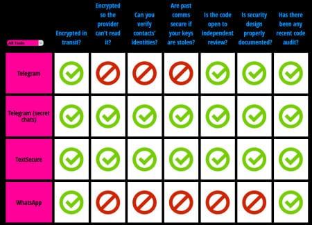 Jämförelse ifrån eff.org. Klicka för fullskärm